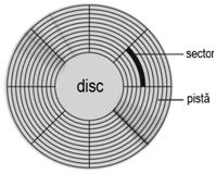 Stocarea fisierelor pe un disc