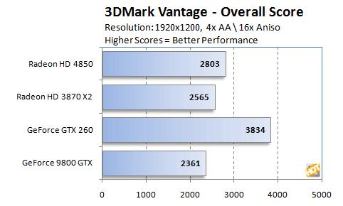 4850 in 3DMark Vantage