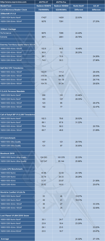4850 vs 4870