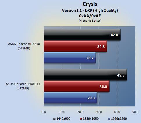 Crysis testat de legionhardware.