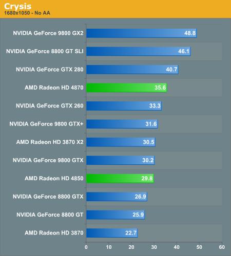 Rezultate Crysis 1680x1050 Anadatech.com