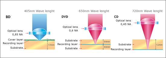 Laser bluray