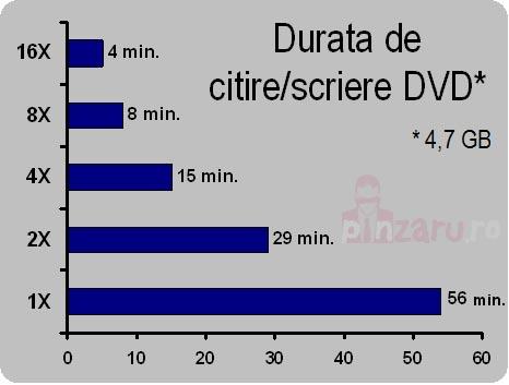 Rata de citire/scriere DVD