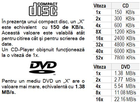 Rata transfer CD vs DVD